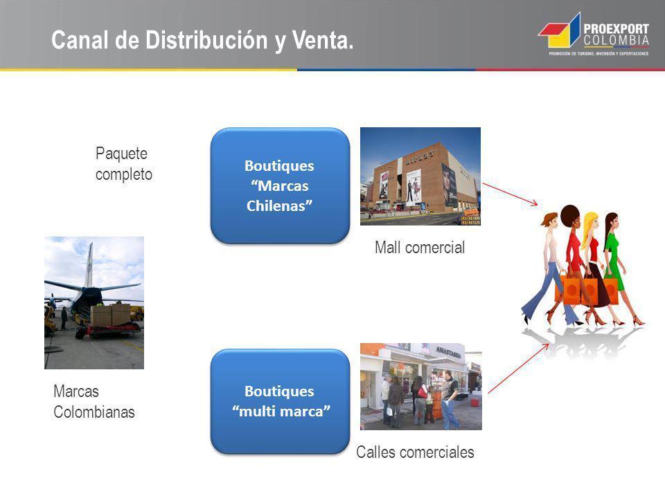 Canal de Distribución y Venta. Boutiques Marcas Chilenas Boutiques multi marca Boutiques multi marca Mall comercial Calles comerciales Paquete complet