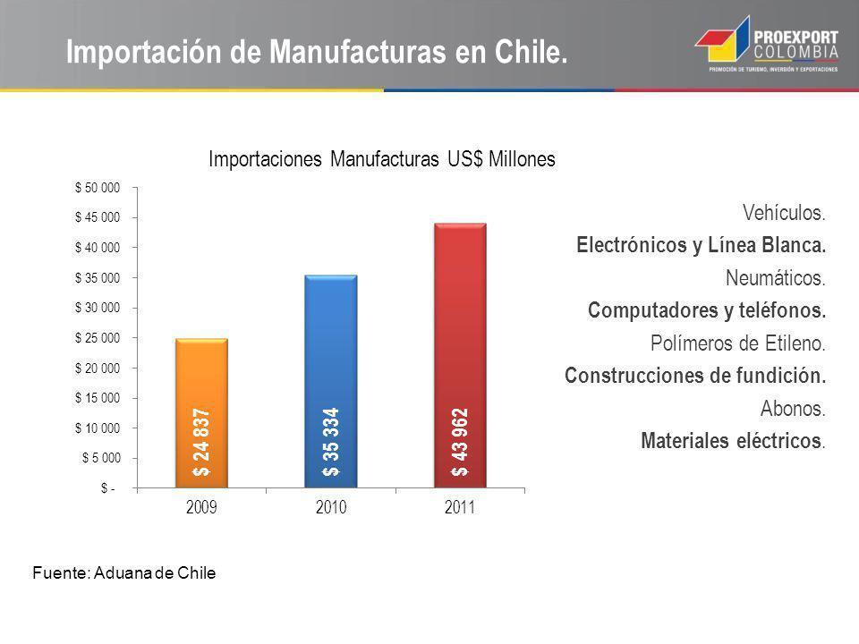 Importación de Manufacturas en Chile. Importaciones Manufacturas US$ Millones Fuente: Aduana de Chile Vehículos. Electrónicos y Línea Blanca. Neumátic