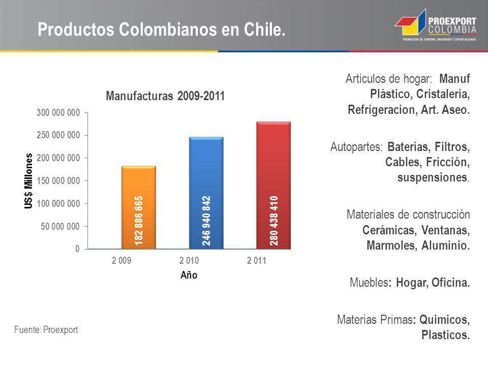 Productos Colombianos en Chile. Fuente: Proexport Articulos de hogar: Manuf Plástico, Cristalería, Refrigeracion, Art. Aseo. Autopartes: Baterías, Fil