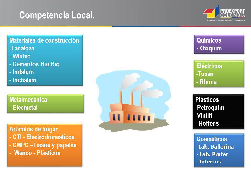 Competencia Local. Materiales de construcción - Fanaloza - Wintec - Cementos Bio Bio - Indalum - Inchalam Materiales de construcción - Fanaloza - Wint