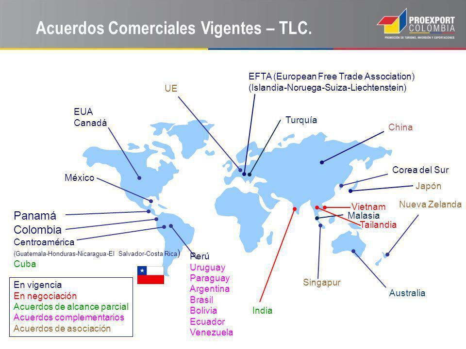 Acuerdos Comerciales Vigentes – TLC. EUA Canadá México UE Corea del Sur Panamá Colombia Centroamérica (Guatemala-Honduras-Nicaragua-El Salvador-Costa