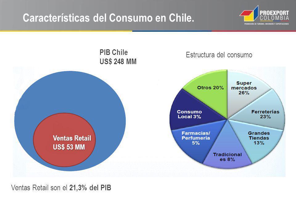 Características del Consumo en Chile. Estructura del consumo PIB Chile US$ 248 MM Ventas Retail US$ 53 MM Ventas Retail son el 21,3% del PIB