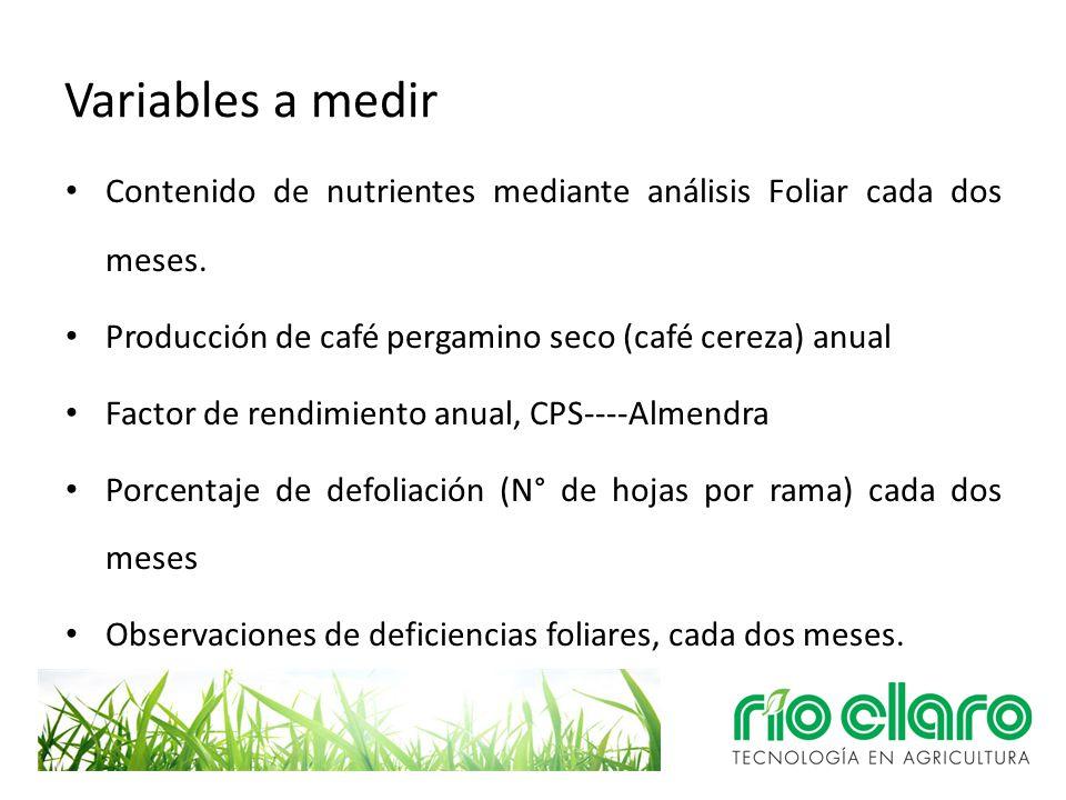 Variables a medir Contenido de nutrientes mediante análisis Foliar cada dos meses. Producción de café pergamino seco (café cereza) anual Factor de ren