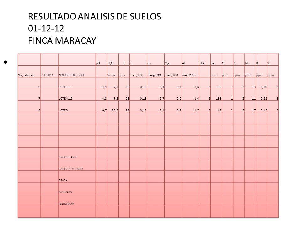 Tiempo del ensayo Comienzo en Abril de 2013 y termina en diciembre de 2014 para medir por lo menos dos cosechas completas