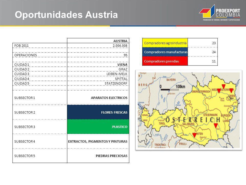 Oportunidades Austria AUSTRIA FOB 20112.004.008 OPERACIONES95 CIUDAD 1VIENA CIUDAD 2GRAZ CUIDAD 3LEIBEN-MELK CIUDAD 4SPITTAL CIUDAD 5STATZENDORF SUBSECTOR 1APARATOS ELECTRICOS SUBSECTOR 2FLORES FRESCAS SUBSECTOR 3PLASTICO SUBSECTOR 4EXTRACTOS, PIGMENTOS Y PINTURAS SUBSECTOR 5PIEDRAS PRECIOSAS Compradores agroindustria23 Compradores manufacturas24 Compradores prendas11