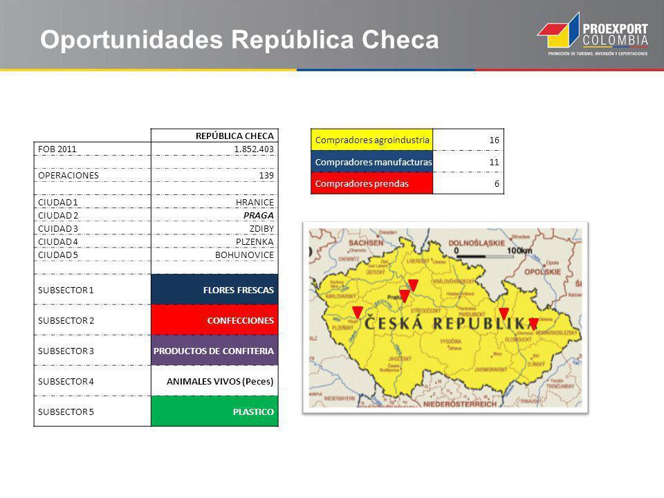 Oportunidades República Checa REPÚBLICA CHECA FOB 20111.852.403 OPERACIONES139 CIUDAD 1HRANICE CIUDAD 2PRAGA CUIDAD 3ZDIBY CIUDAD 4PLZENKA CIUDAD 5BOHUNOVICE SUBSECTOR 1FLORES FRESCAS SUBSECTOR 2CONFECCIONES SUBSECTOR 3PRODUCTOS DE CONFITERIA SUBSECTOR 4ANIMALES VIVOS (Peces) SUBSECTOR 5PLASTICO Compradores agroindustria16 Compradores manufacturas11 Compradores prendas6