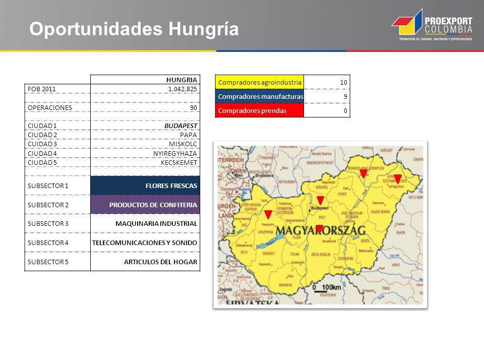 Oportunidades Hungría HUNGRIA FOB 20111.042.825 OPERACIONES90 CIUDAD 1BUDAPEST CIUDAD 2PAPA CUIDAD 3MISKOLC CIUDAD 4NYIREGYHAZA CIUDAD 5KECSKEMET SUBSECTOR 1FLORES FRESCAS SUBSECTOR 2PRODUCTOS DE CONFITERIA SUBSECTOR 3MAQUINARIA INDUSTRIAL SUBSECTOR 4TELECOMUNICACIONES Y SONIDO SUBSECTOR 5ARTICULOS DEL HOGAR Compradores agroindustria10 Compradores manufacturas9 Compradores prendas0