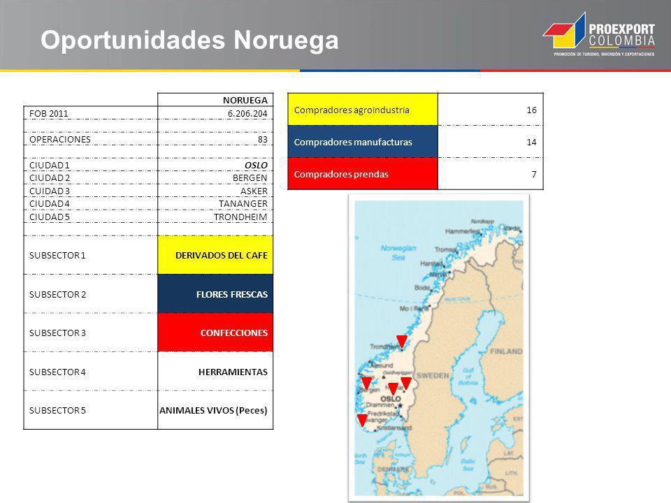 Oportunidades Noruega NORUEGA FOB 20116.206.204 OPERACIONES83 CIUDAD 1OSLO CIUDAD 2BERGEN CUIDAD 3ASKER CIUDAD 4TANANGER CIUDAD 5TRONDHEIM SUBSECTOR 1DERIVADOS DEL CAFE SUBSECTOR 2FLORES FRESCAS SUBSECTOR 3CONFECCIONES SUBSECTOR 4HERRAMIENTAS SUBSECTOR 5ANIMALES VIVOS (Peces) Compradores agroindustria16 Compradores manufacturas14 Compradores prendas7