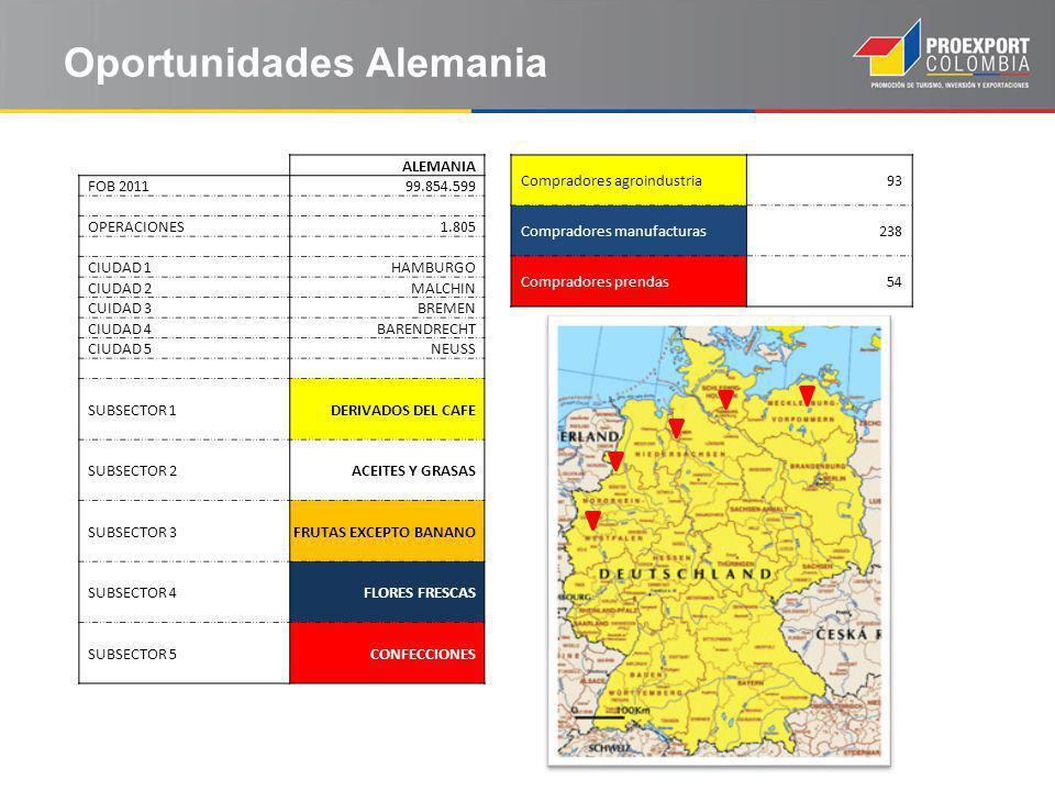 Oportunidades Alemania ALEMANIA FOB 201199.854.599 OPERACIONES1.805 CIUDAD 1HAMBURGO CIUDAD 2MALCHIN CUIDAD 3BREMEN CIUDAD 4BARENDRECHT CIUDAD 5NEUSS SUBSECTOR 1DERIVADOS DEL CAFE SUBSECTOR 2ACEITES Y GRASAS SUBSECTOR 3FRUTAS EXCEPTO BANANO SUBSECTOR 4FLORES FRESCAS SUBSECTOR 5CONFECCIONES Compradores agroindustria93 Compradores manufacturas238 Compradores prendas54