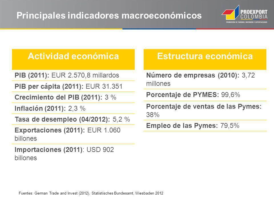 Actividad económica PIB (2011): EUR 2.570,8 millardos PIB per cápita (2011): EUR 31.351 Crecimiento del PIB (2011): 3 % Inflación (2011): 2,3 % Tasa de desempleo (04/2012): 5,2 % Exportaciones (2011): EUR 1.060 billones Importaciones (2011): USD 902 billones Principales indicadores macroeconómicos Fuentes: German Trade and Invest (2012), Statistisches Bundesamt, Wiesbaden 2012 Estructura económica Número de empresas (2010): 3,72 millones Porcentaje de PYMES: 99,6% Porcentaje de ventas de las Pymes: 38% Empleo de las Pymes: 79,5%