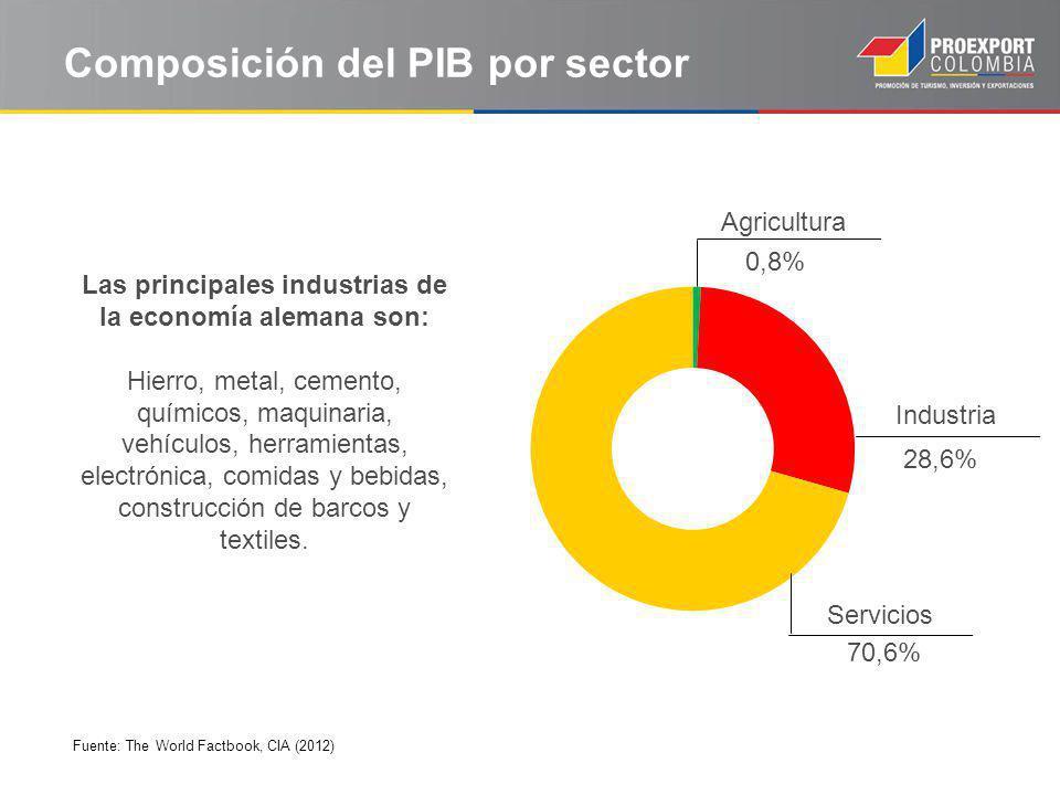 Composición del PIB por sector 28,6% Las principales industrias de la economía alemana son: Hierro, metal, cemento, químicos, maquinaria, vehículos, herramientas, electrónica, comidas y bebidas, construcción de barcos y textiles.