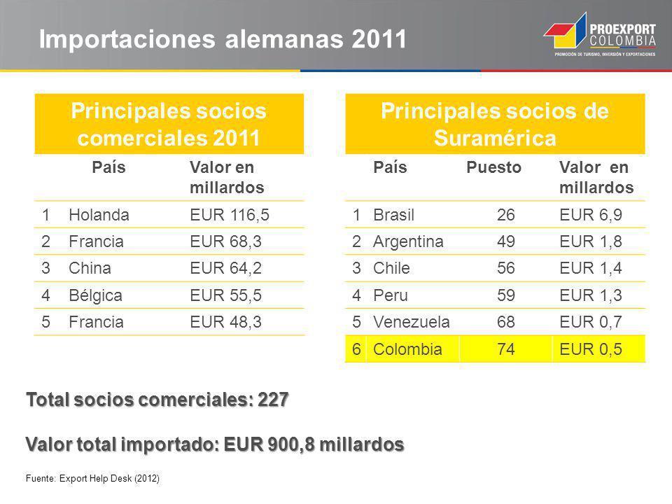 Importaciones alemanas 2011 Principales socios comerciales 2011 PaísValor en millardos 1HolandaEUR 116,5 2FranciaEUR 68,3 3ChinaEUR 64,2 4BélgicaEUR 55,5 5FranciaEUR 48,3 Total socios comerciales: 227 Valor total importado: EUR 900,8 millardos Principales socios de Suramérica PaísPuestoValor en millardos 1Brasil26EUR 6,9 2Argentina49EUR 1,8 3Chile56EUR 1,4 4Peru59EUR 1,3 5Venezuela68EUR 0,7 6Colombia74EUR 0,5 Fuente: Export Help Desk (2012)