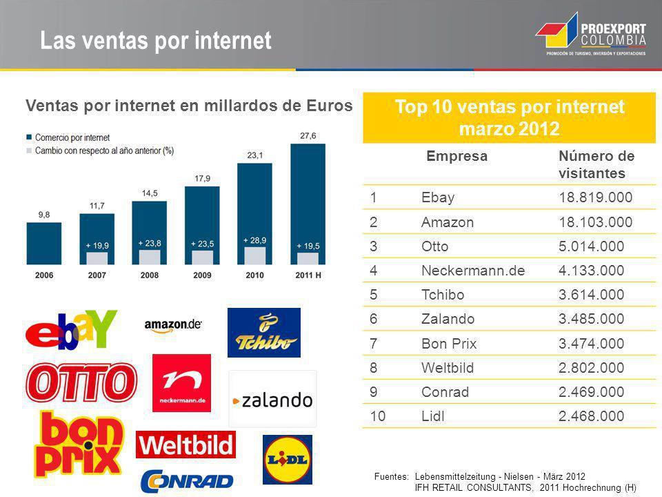Las ventas por internet Top 10 ventas por internet marzo 2012 EmpresaNúmero de visitantes 1Ebay18.819.000 2Amazon18.103.000 3Otto5.014.000 4Neckermann.de4.133.000 5Tchibo3.614.000 6Zalando3.485.000 7Bon Prix3.474.000 8Weltbild2.802.000 9Conrad2.469.000 10Lidl2.468.000 Ventas por internet en millardos de Euros Fuentes: Lebensmittelzeitung - Nielsen - März 2012 IFH RETAIL CONSULTANTS, 2011 Hochrechnung (H)