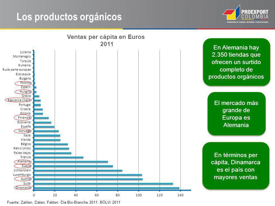 Los productos orgánicos En Alemania hay 2.350 tiendas que ofrecen un surtido completo de productos orgánicos El mercado más grande de Europa es Alemania En términos per cápita, Dinamarca es el país con mayores ventas Fuente: Zahlen, Daten, Fakten: Die Bio-Branche 2011.