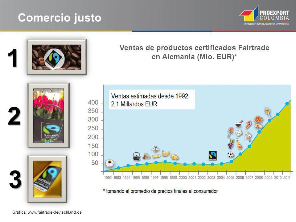 Comercio justo Gráfica: www.fairtrade-deutschland.de Ventas de productos certificados Fairtrade en Alemania (Mio.