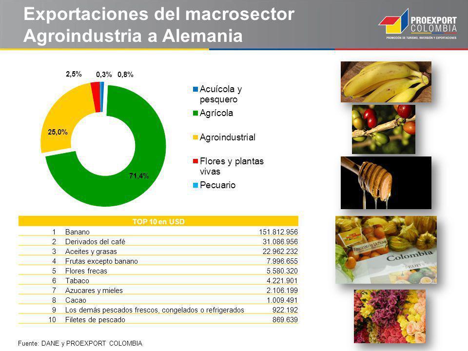 Exportaciones del macrosector Agroindustria a Alemania TOP 10 en USD 1Banano151.812.956 2Derivados del café31.086.956 3Aceites y grasas22.962.232 4Frutas excepto banano7.996.655 5Flores frecas5.580.320 6Tabaco4.221.901 7Azucares y mieles2.106.199 8Cacao1.009.491 9Los demás pescados frescos, congelados o refrigerados922.192 10Filetes de pescado869.639 Fuente: DANE y PROEXPORT COLOMBIA