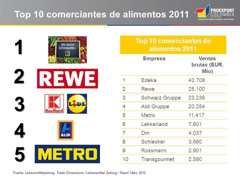 Top 10 comerciantes de alimentos 2011 1 2 3 4 5 Fuente: Lebensmittelzeitung.