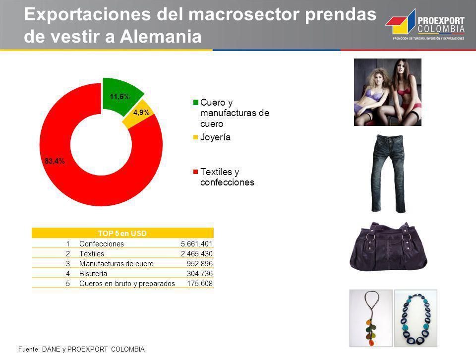 Exportaciones del macrosector prendas de vestir a Alemania TOP 5 en USD 1Confecciones5.661.401 2Textiles2.465.430 3Manufacturas de cuero952.896 4Bisutería304.736 5Cueros en bruto y preparados175.608 Fuente: DANE y PROEXPORT COLOMBIA