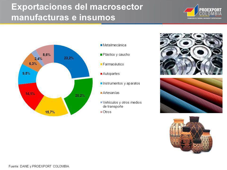 Exportaciones del macrosector manufacturas e insumos Fuente: DANE y PROEXPORT COLOMBIA