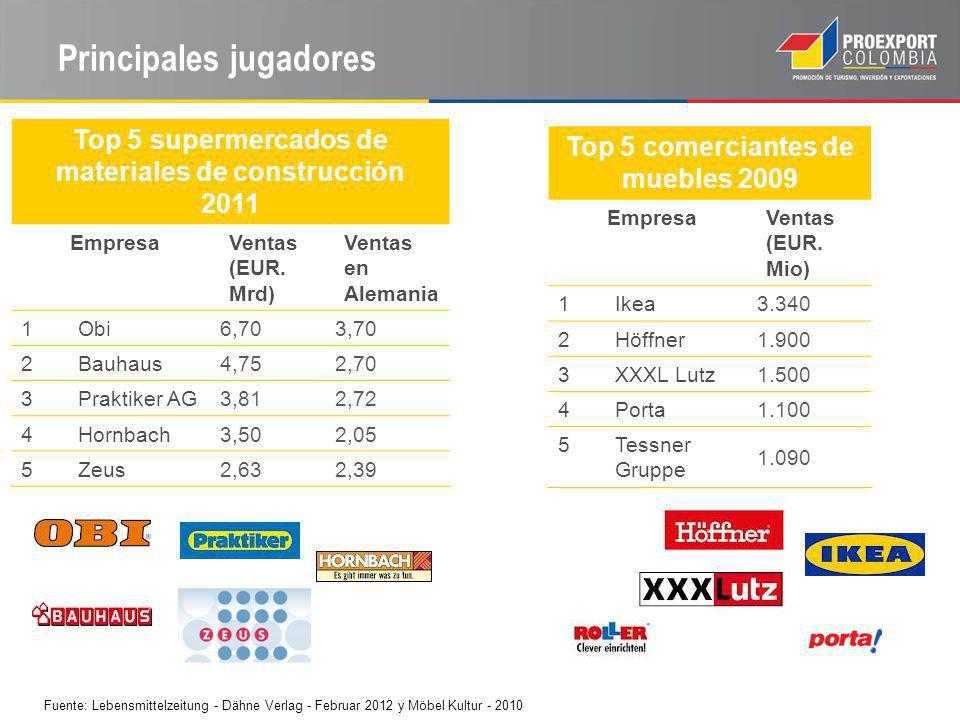 Principales jugadores Top 5 supermercados de materiales de construcción 2011 EmpresaVentas (EUR.