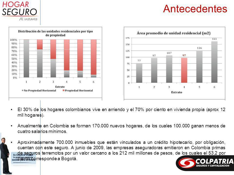 El 30% de los hogares colombianos vive en arriendo y el 70% por ciento en vivienda propia (aprox 12 mll hogares).