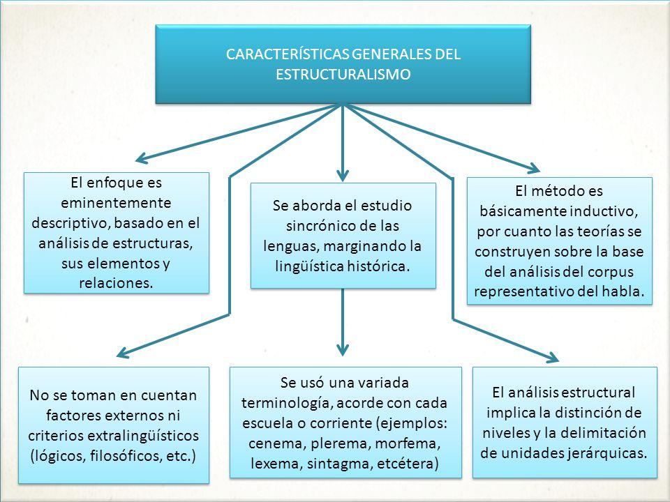 CARACTERÍSTICAS GENERALES DEL ESTRUCTURALISMO Se aborda el estudio sincrónico de las lenguas, marginando la lingüística histórica.