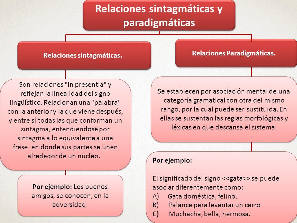 Teoría del Signo Lingüístico Asociación mental entre una imagen acústica y el concepto, luego llamada por Saussure significante y significado.