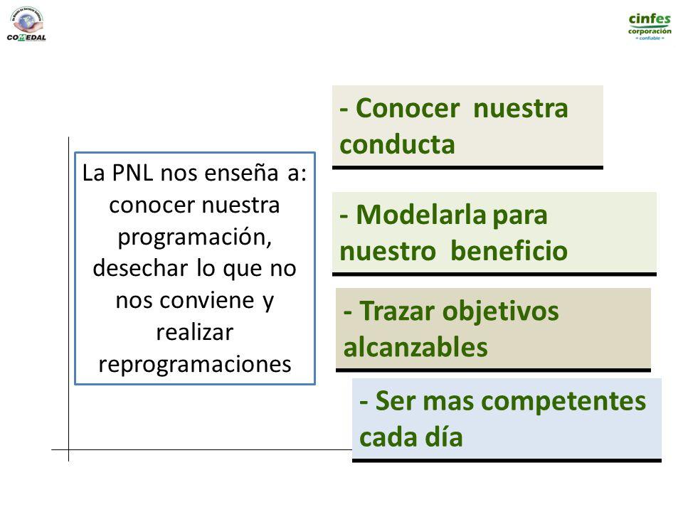 La PNL nos enseña a: conocer nuestra programación, desechar lo que no nos conviene y realizar reprogramaciones - Trazar objetivos alcanzables - Modela