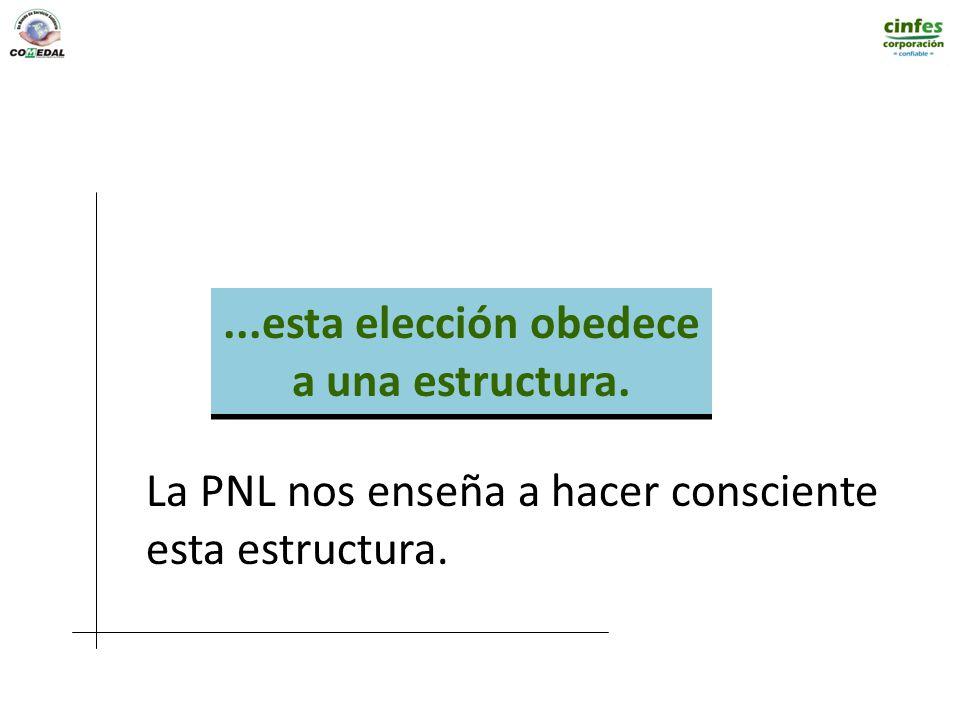 ...esta elección obedece a una estructura....esta elección obedece a una estructura. La PNL nos enseña a hacer consciente esta estructura.