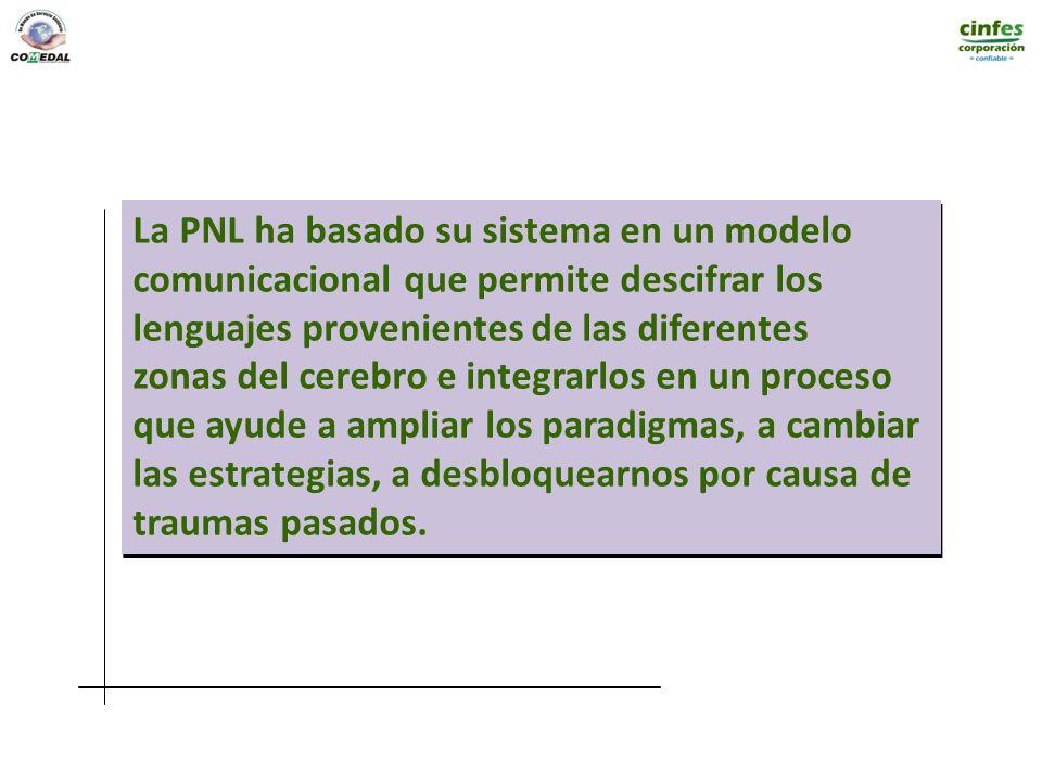 La PNL ha basado su sistema en un modelo comunicacional que permite descifrar los lenguajes provenientes de las diferentes zonas del cerebro e integra