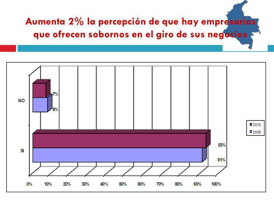Aumenta 2% la percepción de que hay empresarios que ofrecen sobornos en el giro de sus negocios
