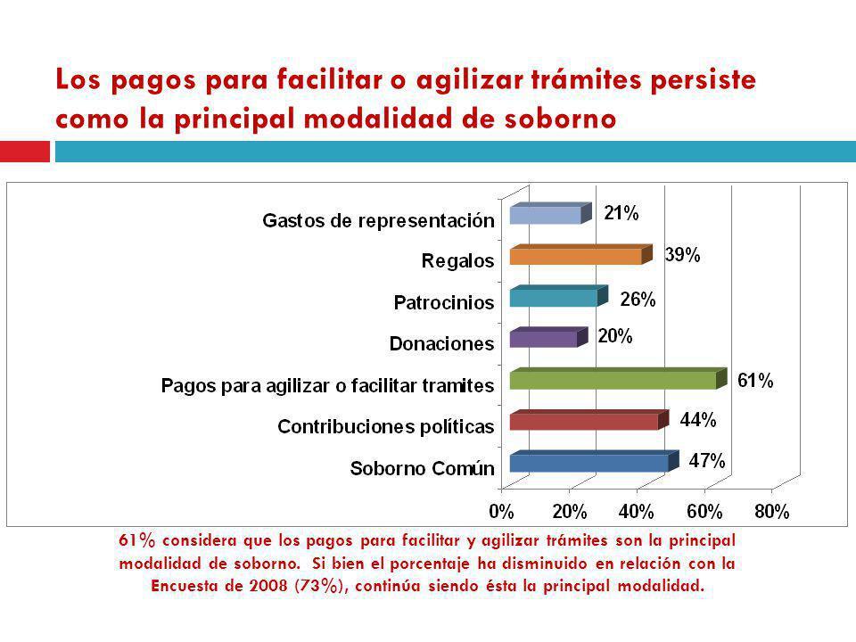Los pagos para facilitar o agilizar trámites persiste como la principal modalidad de soborno 61% considera que los pagos para facilitar y agilizar trá