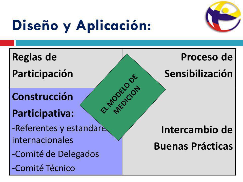 Diseño y Aplicación: Reglas de Participación Proceso de Sensibilización Construcción Participativa: -Referentes y estandares internacionales -Comité d