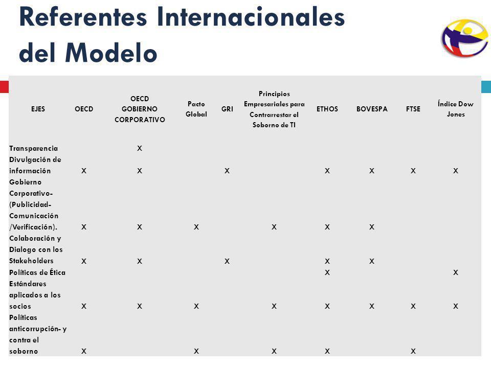 Referentes Internacionales del Modelo EJESOECD GOBIERNO CORPORATIVO Pacto Global GRI Principios Empresariales para Contrarrestar el Soborno de TI ETHO
