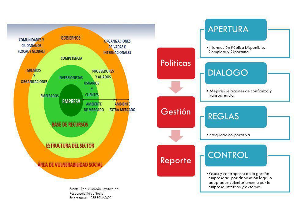 Fuente: Roque Morán. Instituto de Responsabilidad Social Empresarial –IRSE ECUADOR- Información Pública Disponible, Completa y Oportuna APERTURA Mejor
