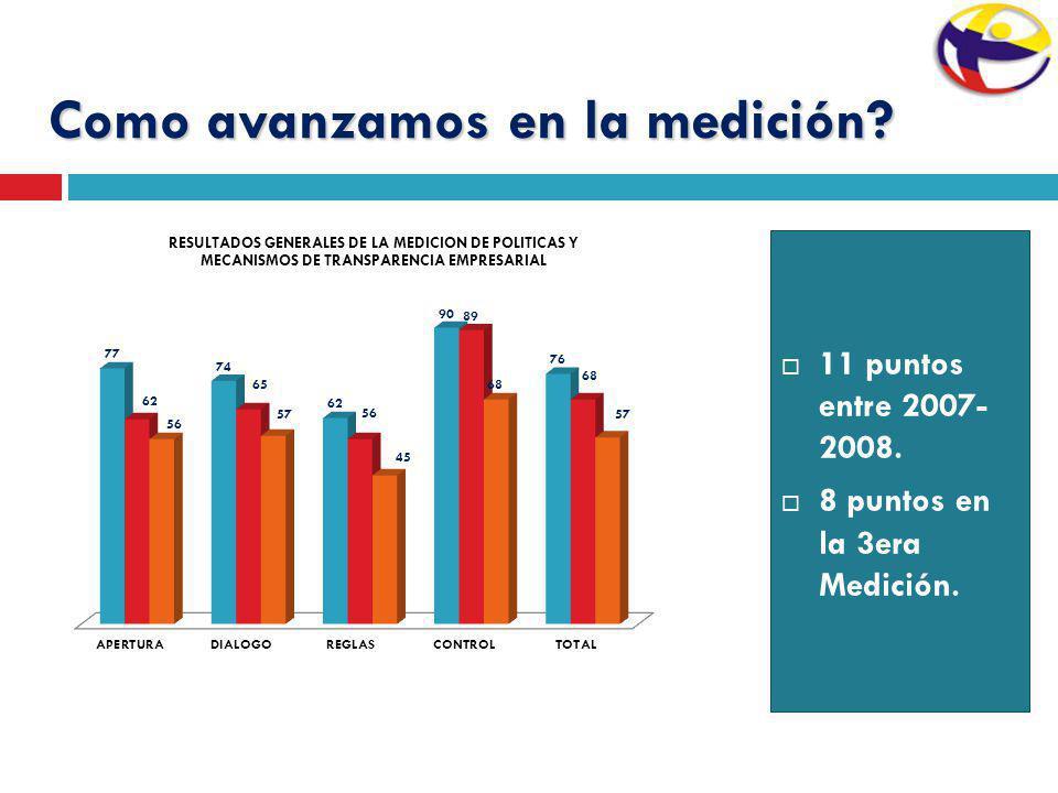 Como avanzamos en la medición? 11 puntos entre 2007- 2008. 8 puntos en la 3era Medición.