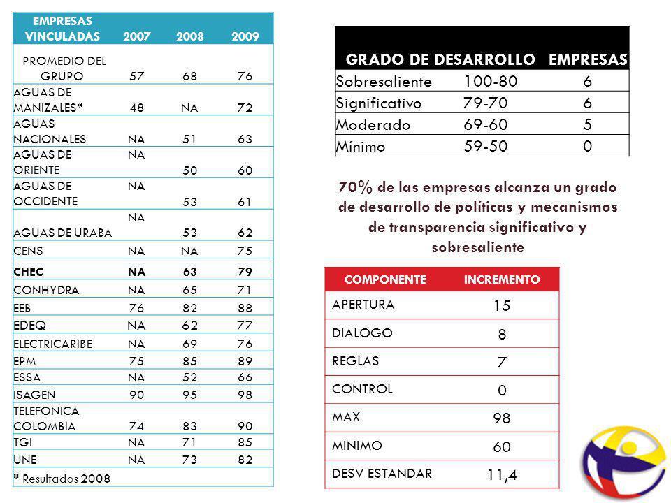 EMPRESAS VINCULADAS200720082009 PROMEDIO DEL GRUPO576876 AGUAS DE MANIZALES*48NA72 AGUAS NACIONALESNA5163 AGUAS DE ORIENTE NA 5060 AGUAS DE OCCIDENTE