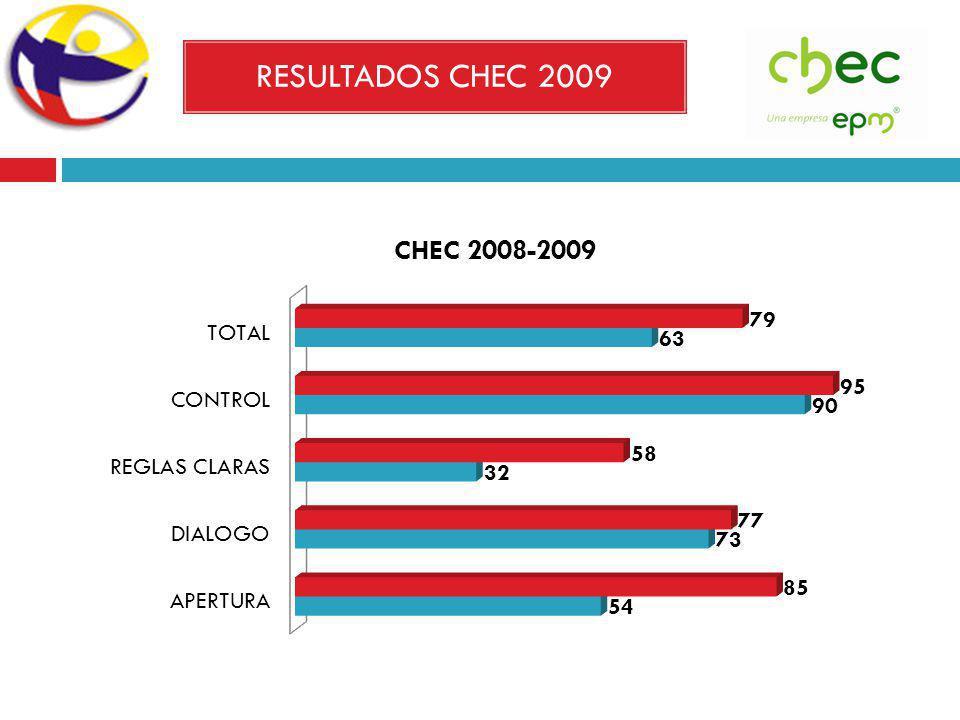 RESULTADOS CHEC 2009