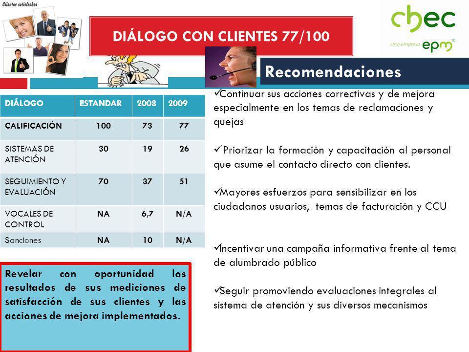 DIÁLOGO CON CLIENTES 77/100 DIÁLOGOESTANDAR20082009 CALIFICACIÓN1007377 SISTEMAS DE ATENCIÓN 301926 SEGUIMIENTO Y EVALUACIÓN 703751 VOCALES DE CONTROL NA6,7N/A SancionesNA10N/A Recomendaciones Continuar sus acciones correctivas y de mejora especialmente en los temas de reclamaciones y quejas Priorizar la formación y capacitación al personal que asume el contacto directo con clientes.