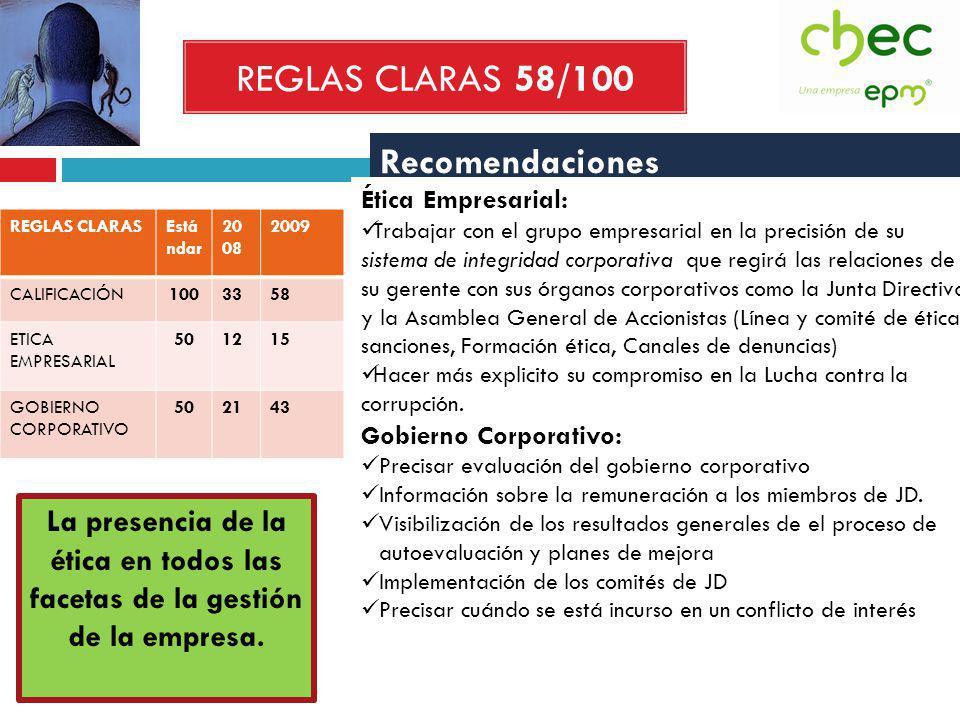 REGLAS CLARAS 58/100 REGLAS CLARASEstá ndar 20 08 2009 CALIFICACIÓN1003358 ETICA EMPRESARIAL 501215 GOBIERNO CORPORATIVO 502143 Recomendaciones Ética