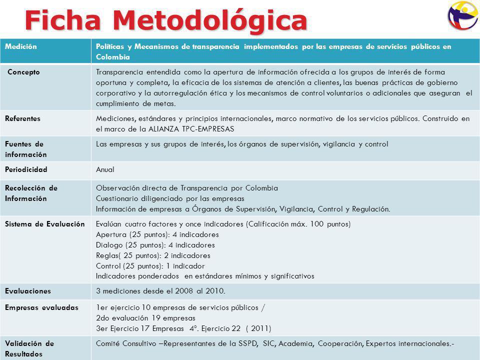 Ficha Metodológica MediciónPolíticas y Mecanismos de transparencia implementados por las empresas de servicios públicos en Colombia ConceptoTransparen