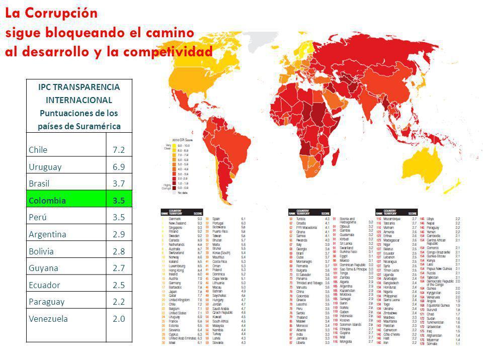La Corrupción sigue bloqueando el camino al desarrollo y la competividad IPC TRANSPARENCIA INTERNACIONAL Puntuaciones de los países de Suramérica Chil