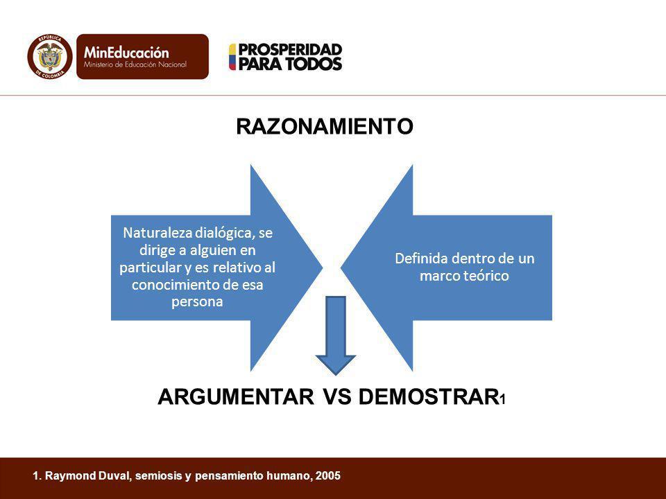ARGUMENTAR VS DEMOSTRAR 1 1. Raymond Duval, semiosis y pensamiento humano, 2005 Naturaleza dialógica, se dirige a alguien en particular y es relativo
