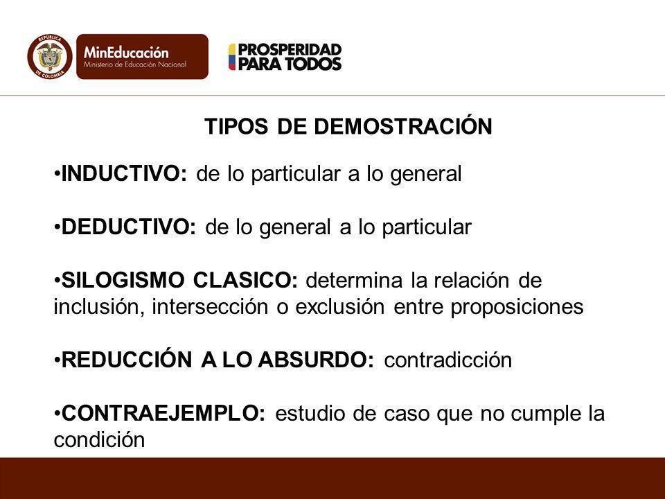 TIPOS DE DEMOSTRACIÓN INDUCTIVO: de lo particular a lo general DEDUCTIVO: de lo general a lo particular SILOGISMO CLASICO: determina la relación de in