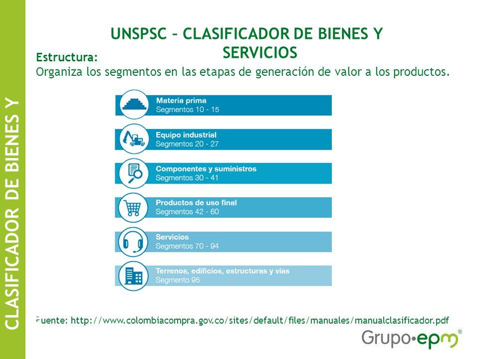 UNSPSC – CLASIFICADOR DE BIENES Y SERVICIOS Estructura: Organiza los segmentos en las etapas de generación de valor a los productos.