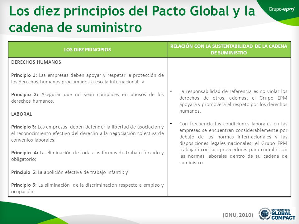 Los diez principios del Pacto Global y la cadena de suministro (ONU, 2010)