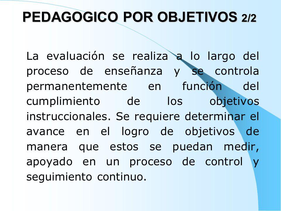 5-PEDAGOGICO CONSTRUCTIVISTA 1/4 Metas : Estructuras mentales cognitivas Método : Creación de ambientes aprendizaje Desarrollo : Progresivo y secuencial Est.Mentales Contenidos : Experiencias.