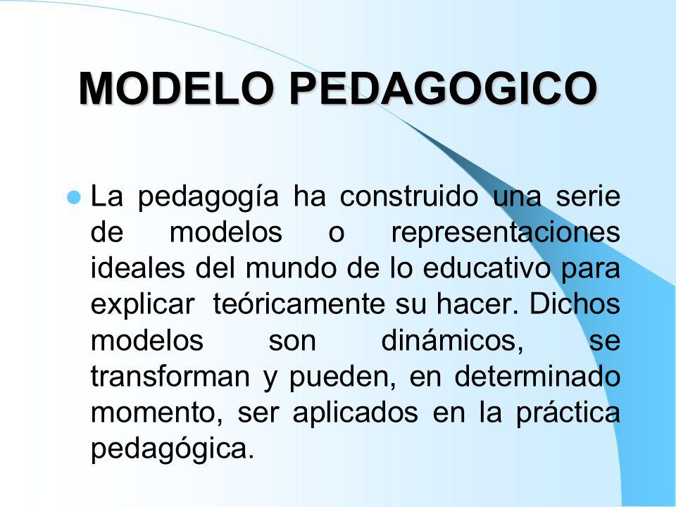 MODELO PEDAGÓGICO Metas Objetivos Método Estrategias Desarrollo Proceso educativo Contenidos Carácter información Relación Maestro - Alumno