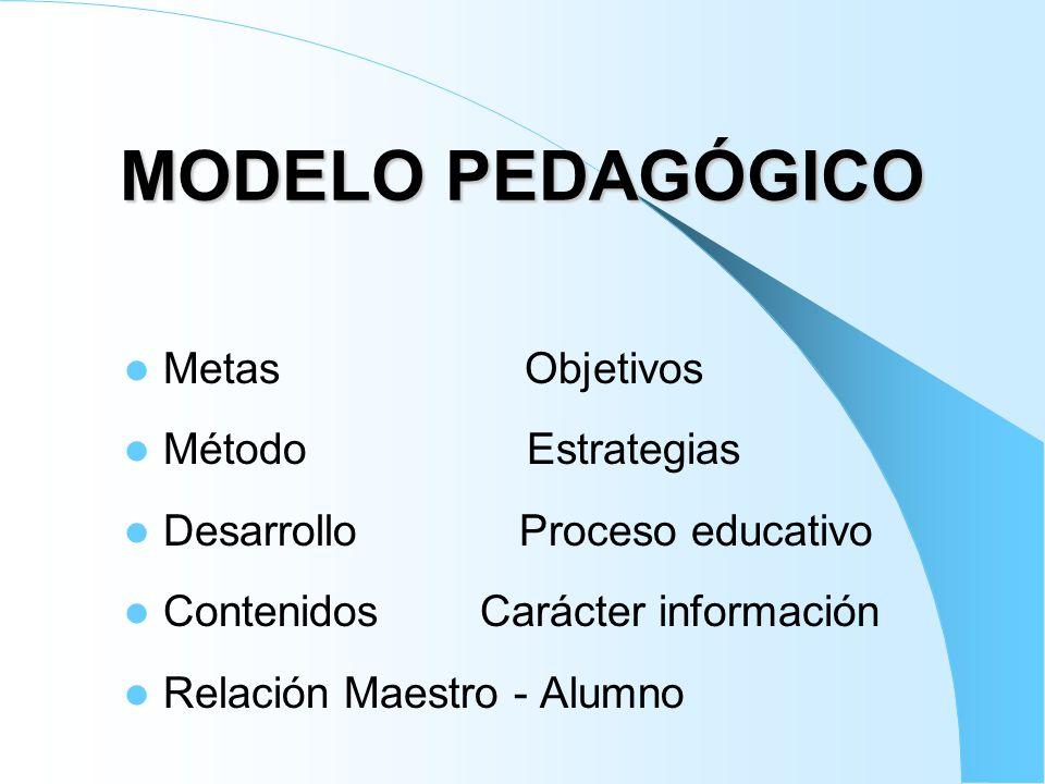 1-PEDAGOGICO TRADICIONAL 1/4 Metas Formación del carácter Método Transmisionista Desarrollo Cualidades a través de disciplina Contenidos Disciplinas de la ciencia.