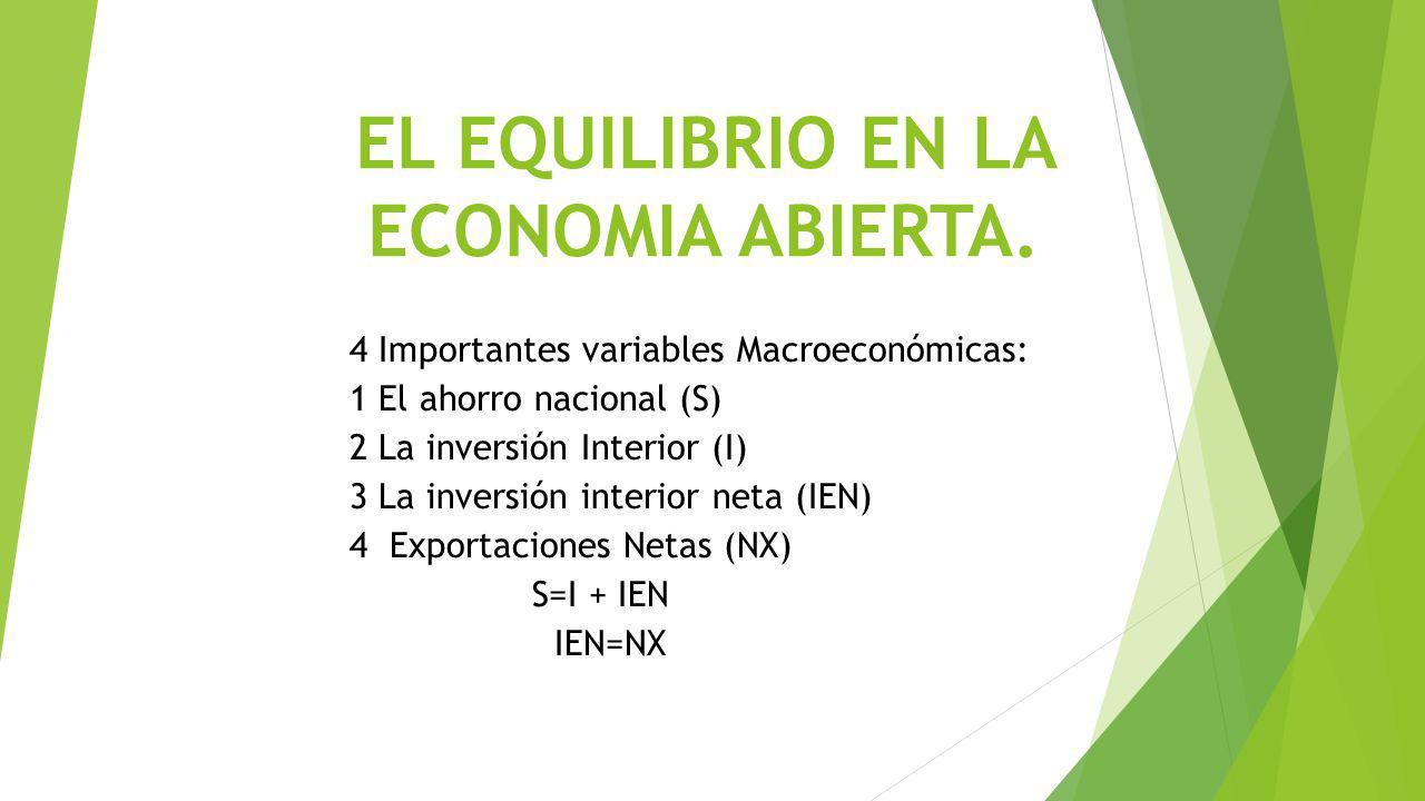 EL EQUILIBRIO EN LA ECONOMIA ABIERTA. 4 Importantes variables Macroeconómicas: 1 El ahorro nacional (S) 2 La inversión Interior (I) 3 La inversión int